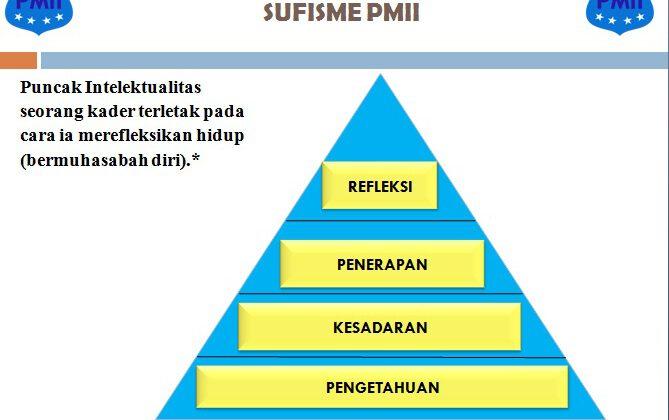 Struktur hirarki Sufisme PMII